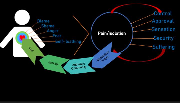 Pain Isolation Diagram